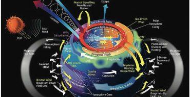 campo magnético y sismos